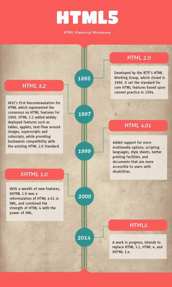 histoire html