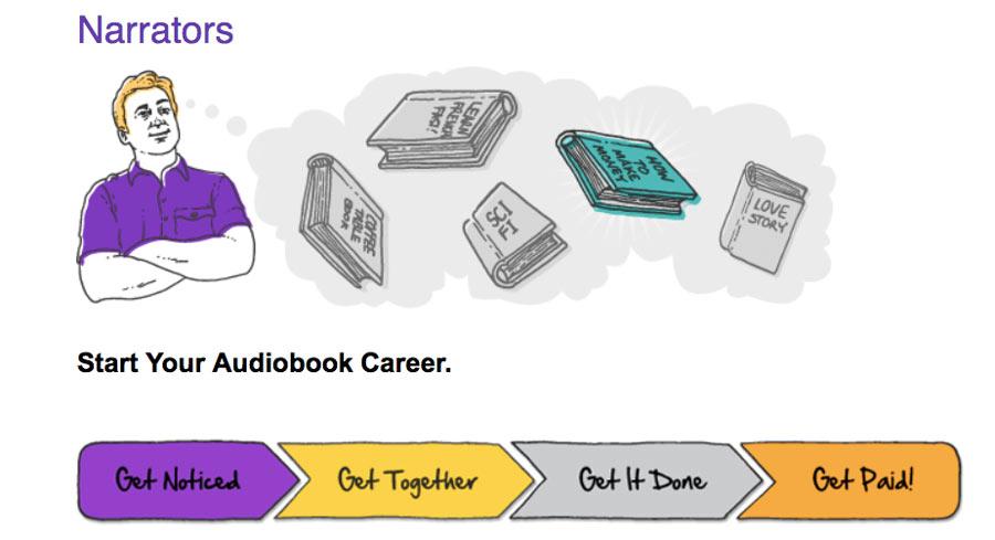gagner-largent-enligne-en-faisant-de-la-narration-des-livres-audio