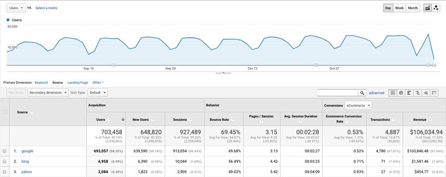 Un exemple de rapport généré à l'aide de Google Analytics