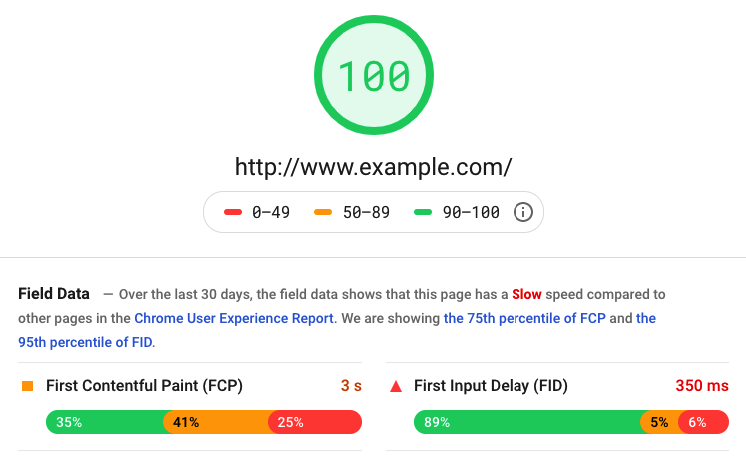 Rapport sur les performances des sites web généré par Google à l'aide de PageSpeed Insights
